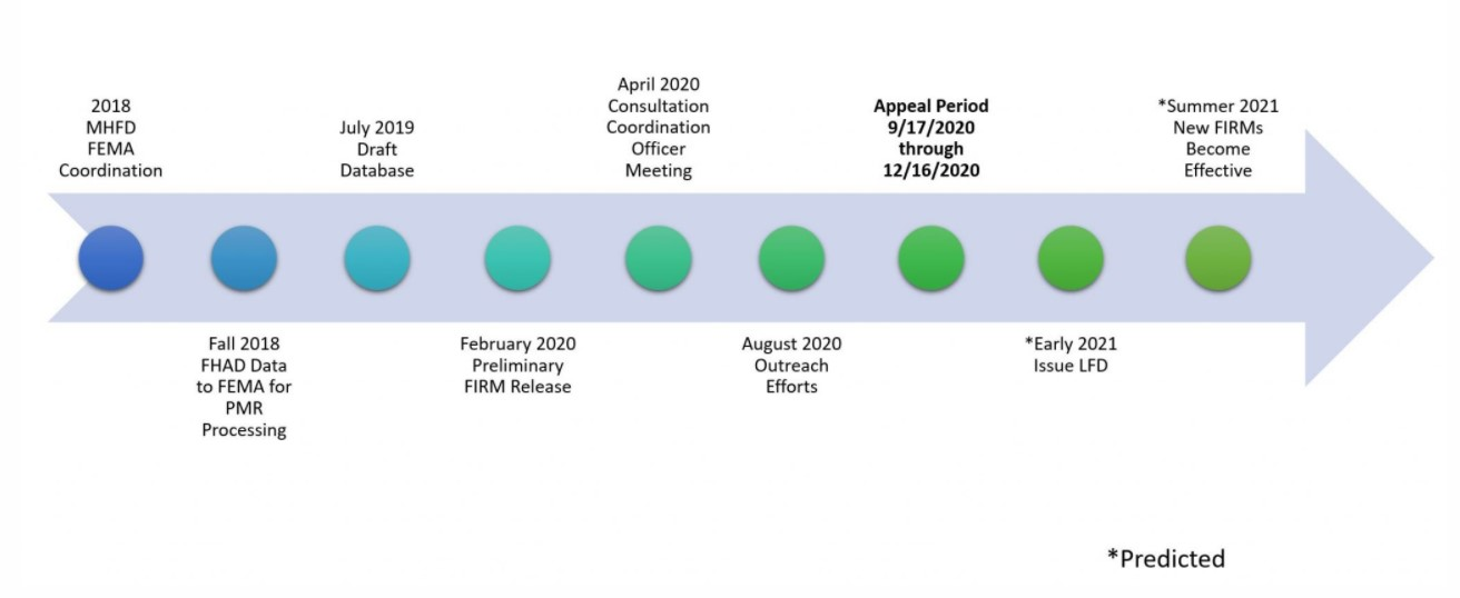 Estimated PMR Project Timeline