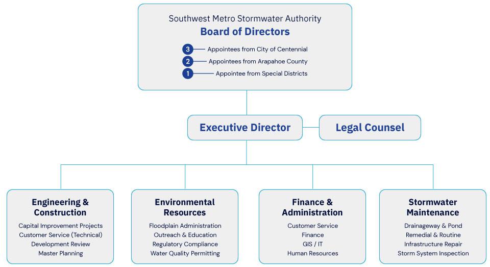 SEMSWA Organization Structure